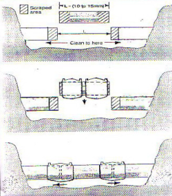 دستورالعمل مراحل اجرای عملیات شبکه های گازرسانی با لوله های پلی اتیلن