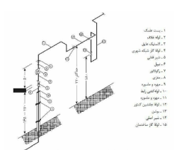 جزوه بازرسی گاز محاسبات و نکات گازرسانی