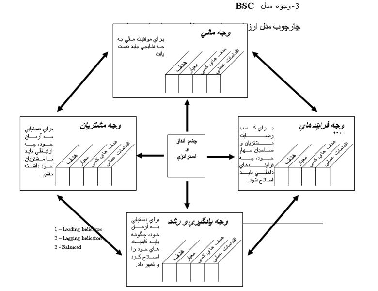 پاورپوینت نحوه استفاده از QFD در تدوین استراتژی های رقابتی تولید و عملیات