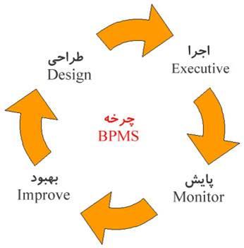دانلود پاوروینت اثر سیستم های اطلاعاتی مدیریت در فرآیند کسب و کار