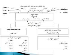 پاورپوینت رابطه مدیریت استراتژیک و مدیریت منابع انسانی
